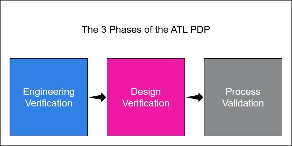 The Three Phases of The ATL Product Development Process