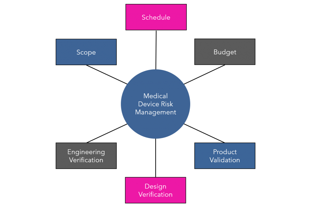medical-device-risk-management-our-holistic-approach